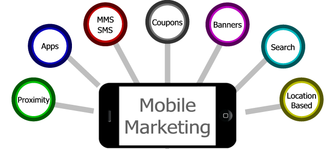Mobile-Marketing-Methods