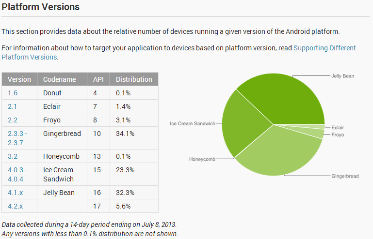android-versions-dashboard