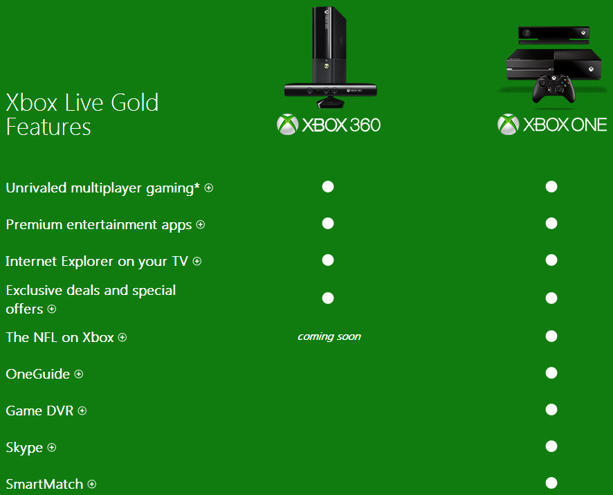 xbox-live-gold-features-xbox-360-and-one