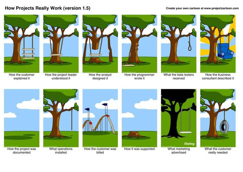 how projects really work Scrum Metoduyla Çalışmak