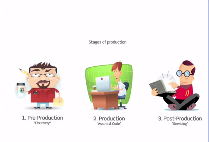 oyun gelistirmede produksiyon ve sonrasi 2 Oyun Geliştirmede Prodüksiyon ve Sonrası Pratikleri