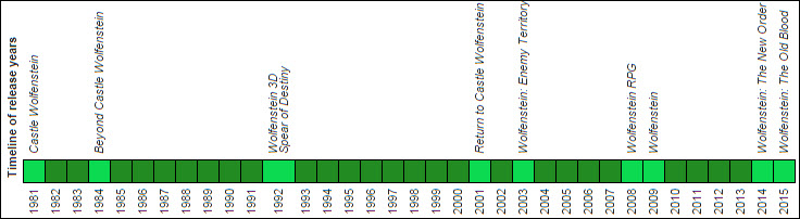 Wolfenstein-Series-Wikipedia