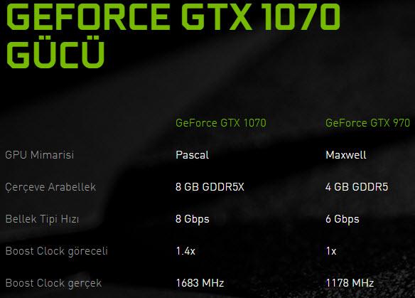 geforce gtx 1070 gucu GeForce GTX 1080 ve GeForce GTX 1070 Yeni Nesil Ekran Kartları