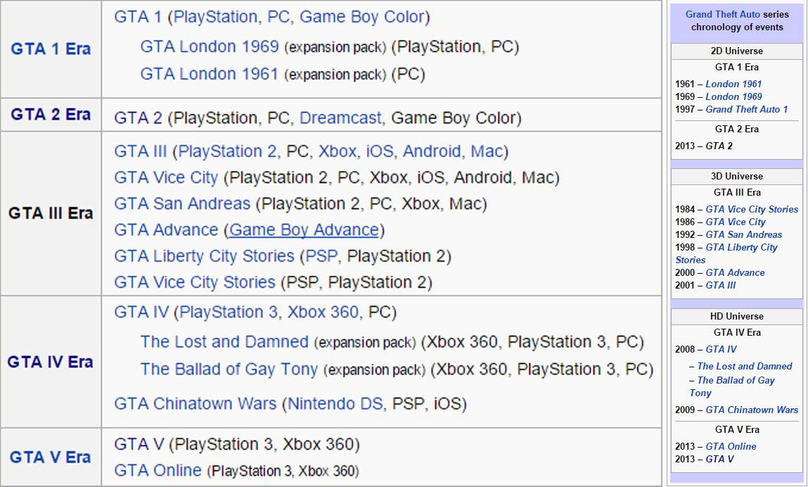 gta eras Grand Theft Auto (GTA) Serisi Hikaye ve Oynanış Sıralaması